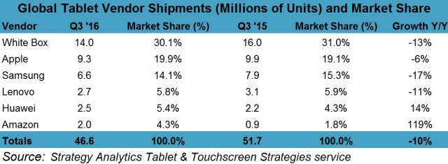 strategyanalytics-3q16-tablet