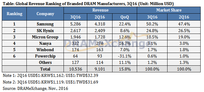 trendforce-3q16-dram
