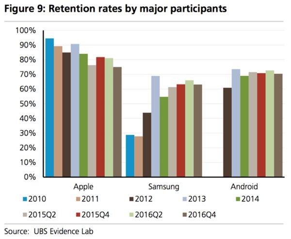 ubs-retention-rates-by-major-participants