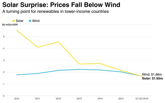 bloomberg-solar-prices-fall-below-wind