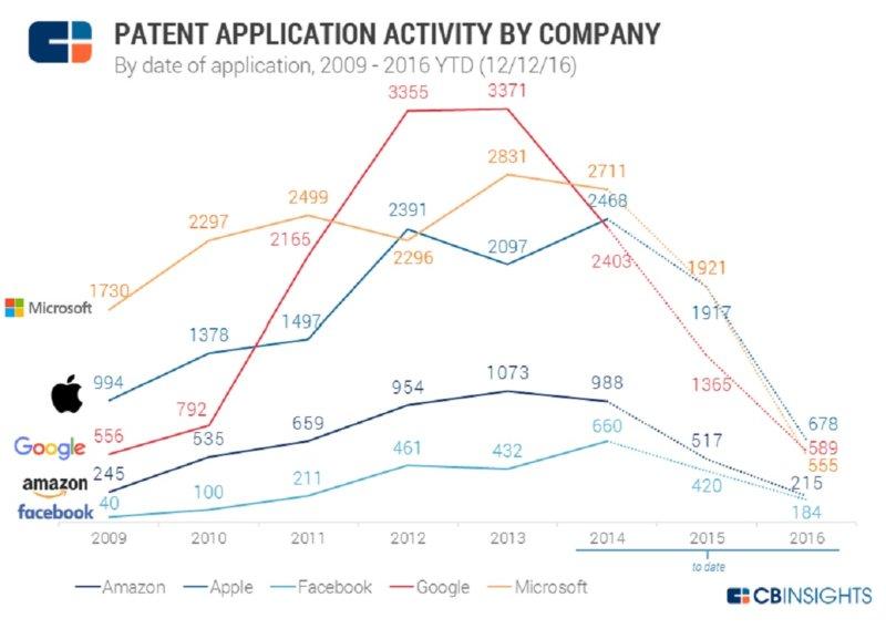 cbinsights-patent-application-activity-by-company