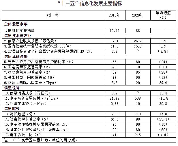 china-13-5-targets