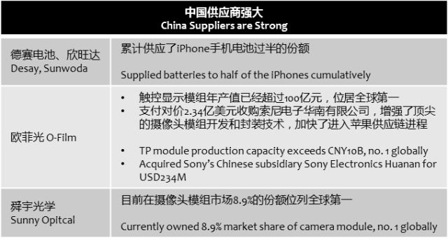 chinatimes-apple-suppliers-are-strong