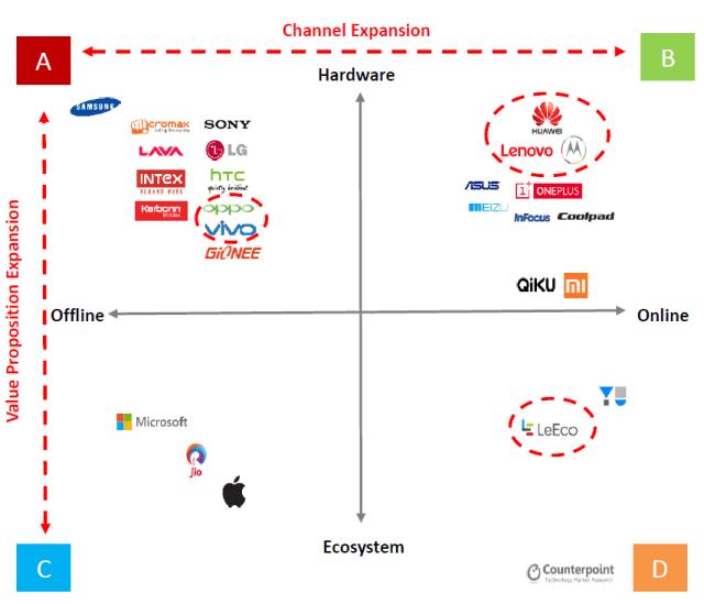 counterpoint-india-vendors-strategies