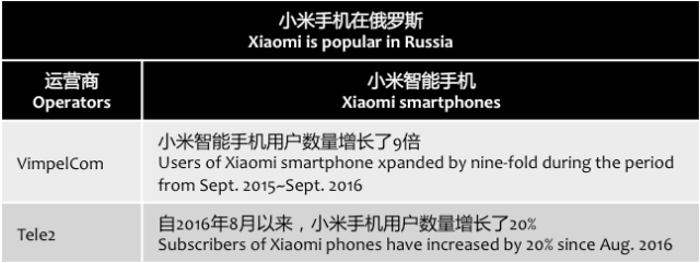 digitimes-xiaomi-russia