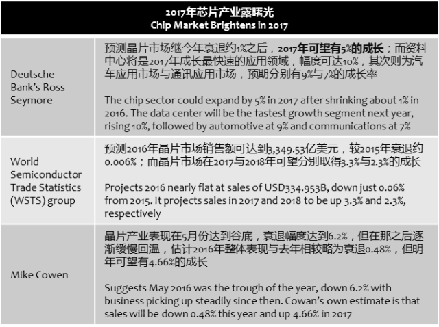 eetimes-2017-chipset-market