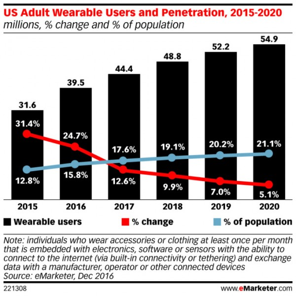 emarketer-us-wearables-penetration