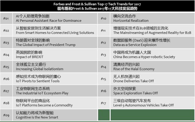 frostsullivan-top-17-tech-trends-2017