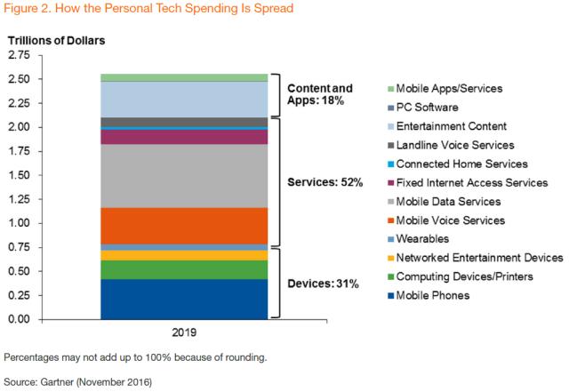 gartner-how-personal-tech-spending-is-spread