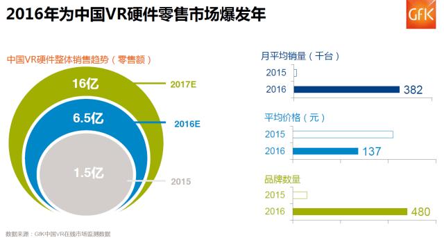 gfk-vr-china-2016