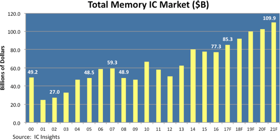 icinsights-total-memory-ic-market