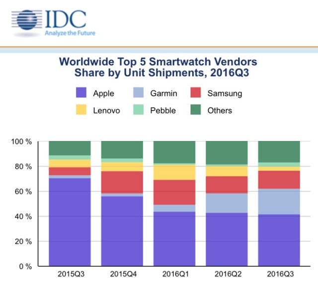 idc-3q16-wearables-3