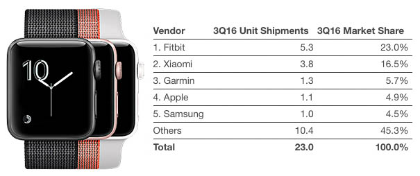idc-3q16-wearables