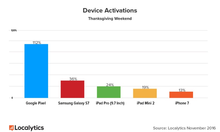 localytics-highest-device-activations-blackfriday-2016