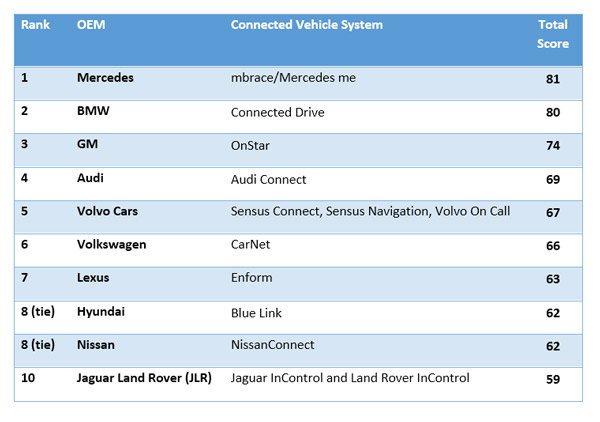machinaresearch-connected-car-ranking