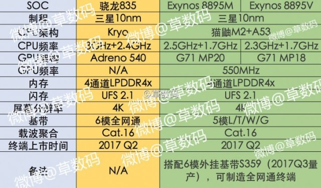 samsung-exynos-8895-leaked
