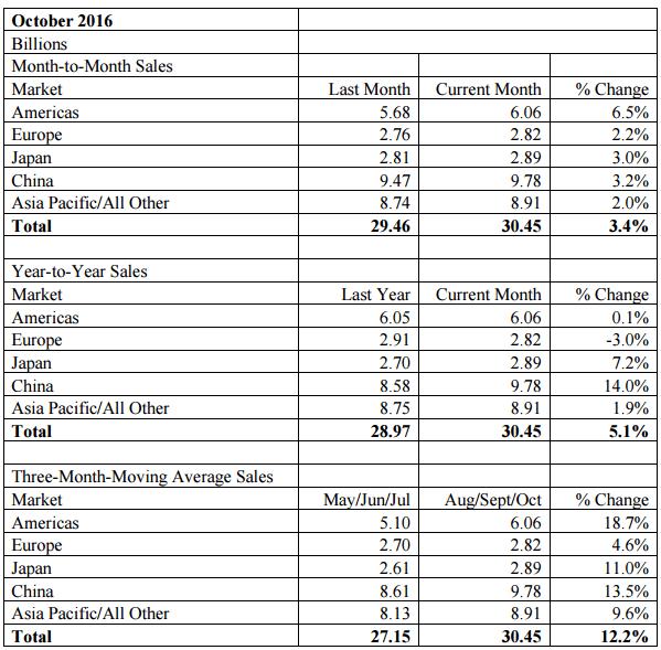 sia-oct-2016-sales