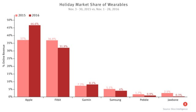 slice-holiday-market-share-of-wearables-2016