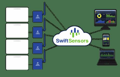 swift-sensor