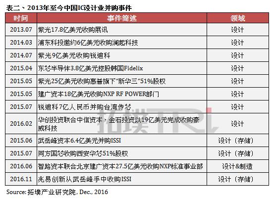 trendforce-china-semi-funding-history