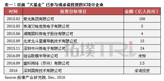 trendforce-china-semi-funding
