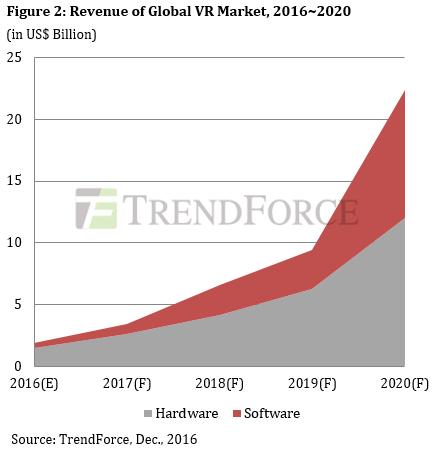 trendforce-global-vr-2016-2017-revenue