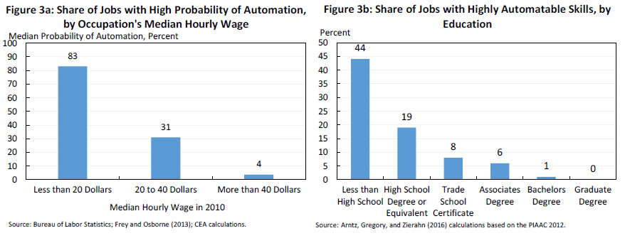 whitehouse-automation-creates-jobs