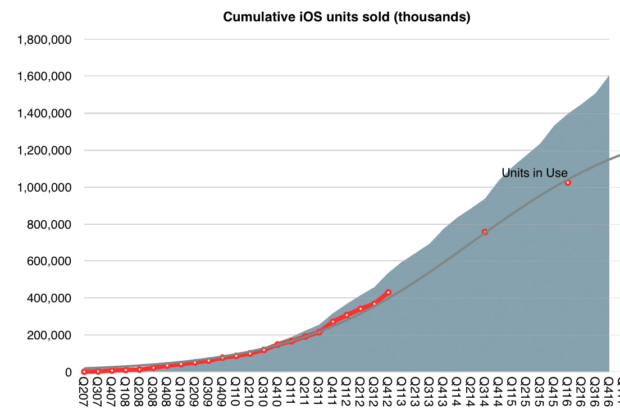 asymco-cumulative-ios-units-sold