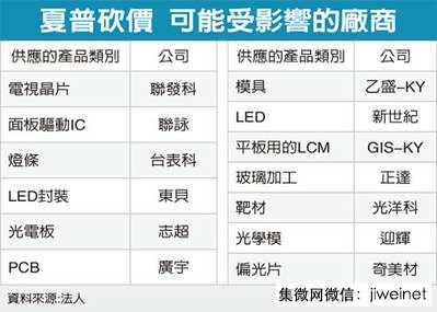 chinatimes-sharp-supply-chain