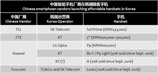 chosun-china-vendors-sell-with-korea-operators