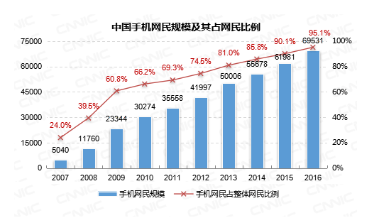 cnnic-china-mobile-internet-users-2016