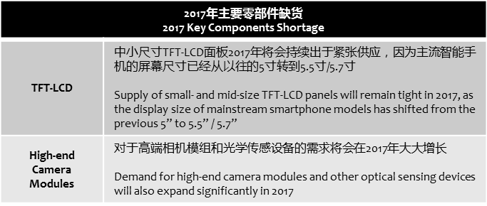 digitimes-2017-key-components-shortage