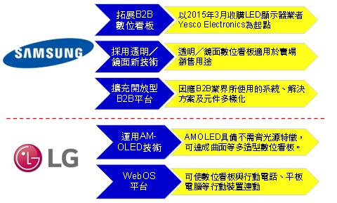 digitimes-samsung-lg-digital-signage