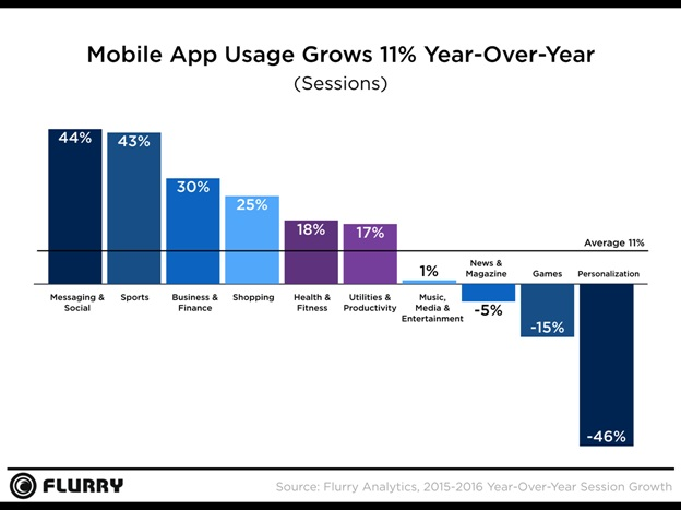 flurry-mobile-apps-usage-grows-11-year-over-year