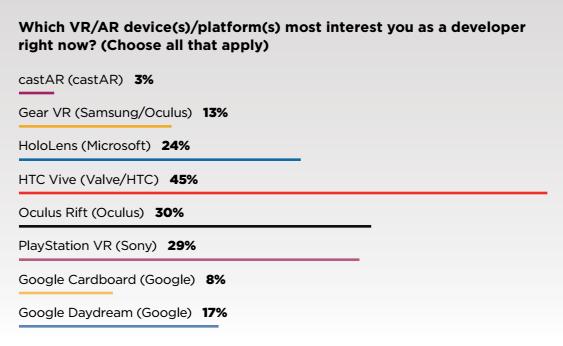 game-developers-survey-vr-1