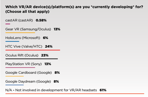 game-developers-survey-vr-2