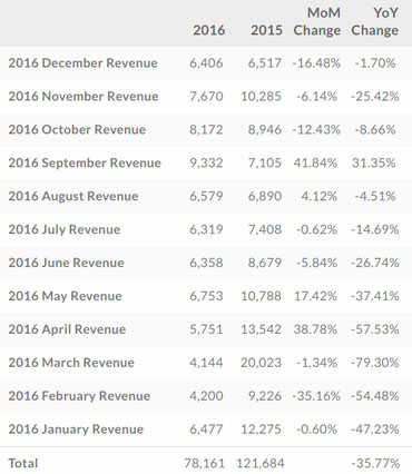 htc-revenues