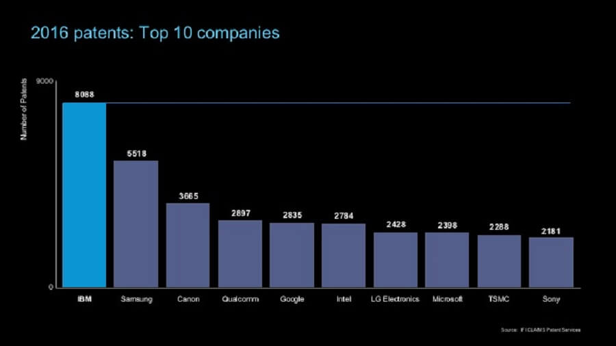 ifi-us-top-10-tech-companies-patents