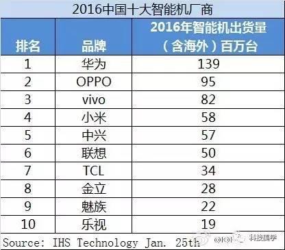 ihs-2016-china-brands-ranking