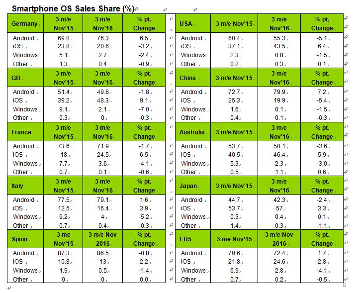 kantarworldpanel-smartphone-os-sales-share-nov.2016