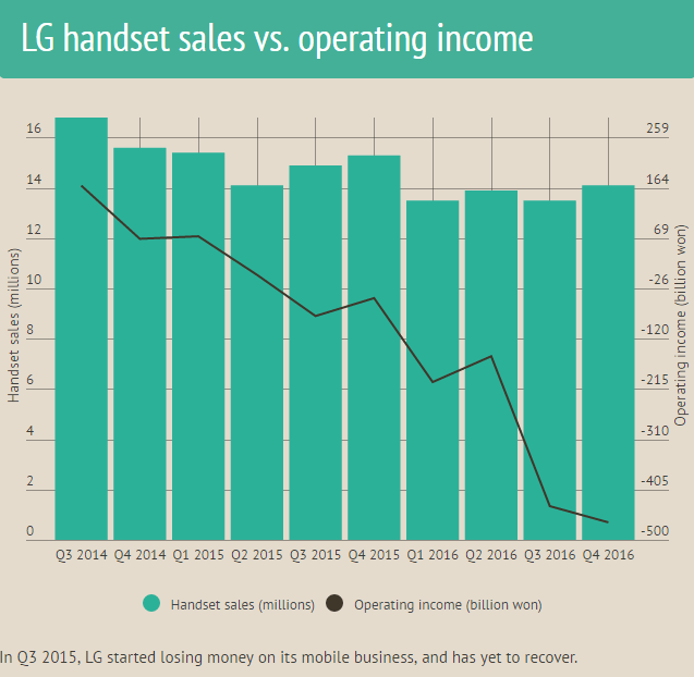 lg-handset-sales-v-operating-income