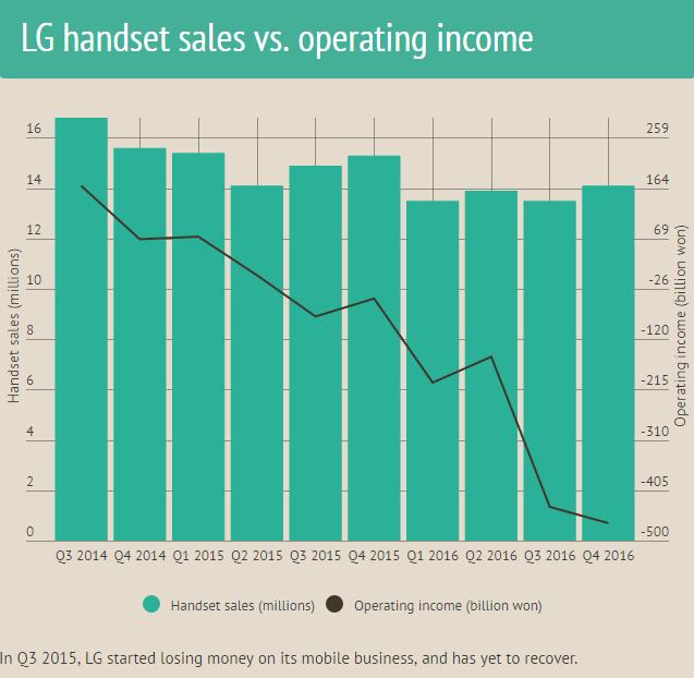 lg-handset-sales-v-operating-income