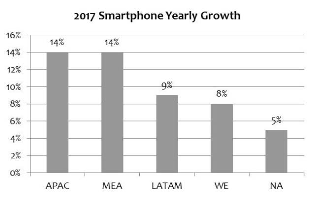 mic-smartphone-yearly-growth-regional
