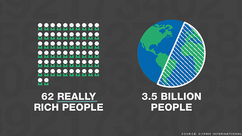 oxfam-62-richest-half-world-population