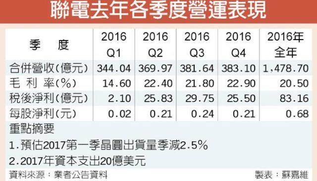 umc-revenues-2016