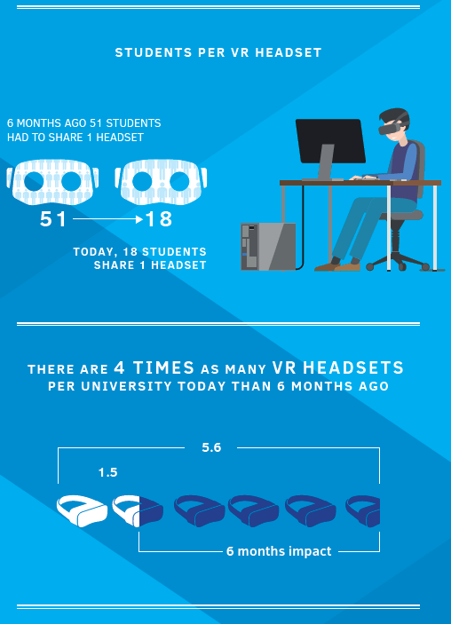 vr-first-students-per-vr-headset