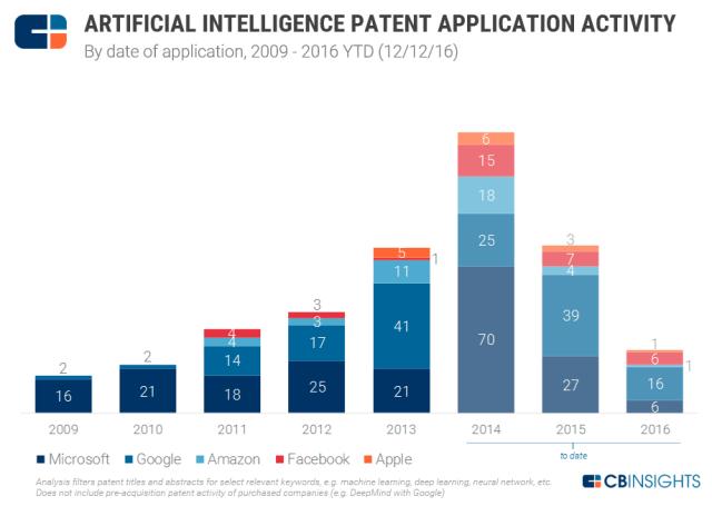 cbinsights-ai-patents