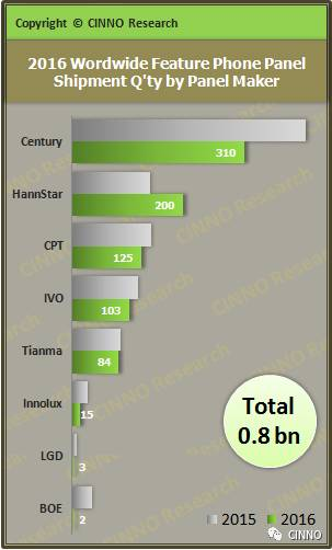 cinno-2016-feature-phone-panel-shipment