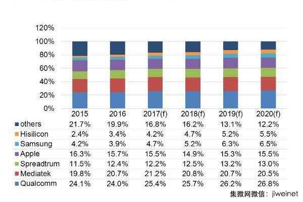 digitimes-2016-2020-smartphone-ap