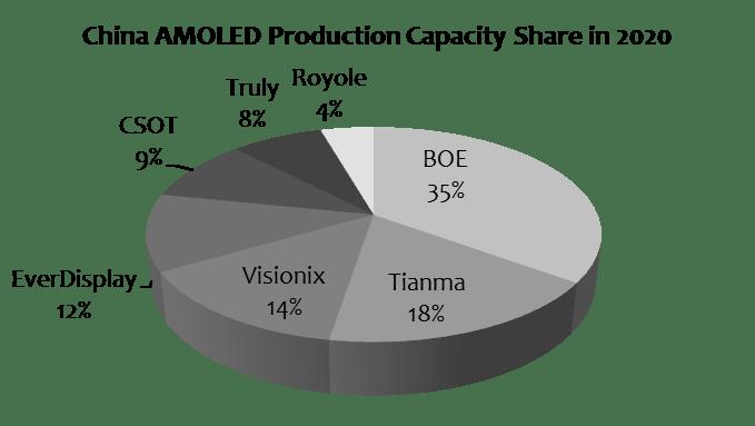digitimes-china-amoled-production-2020